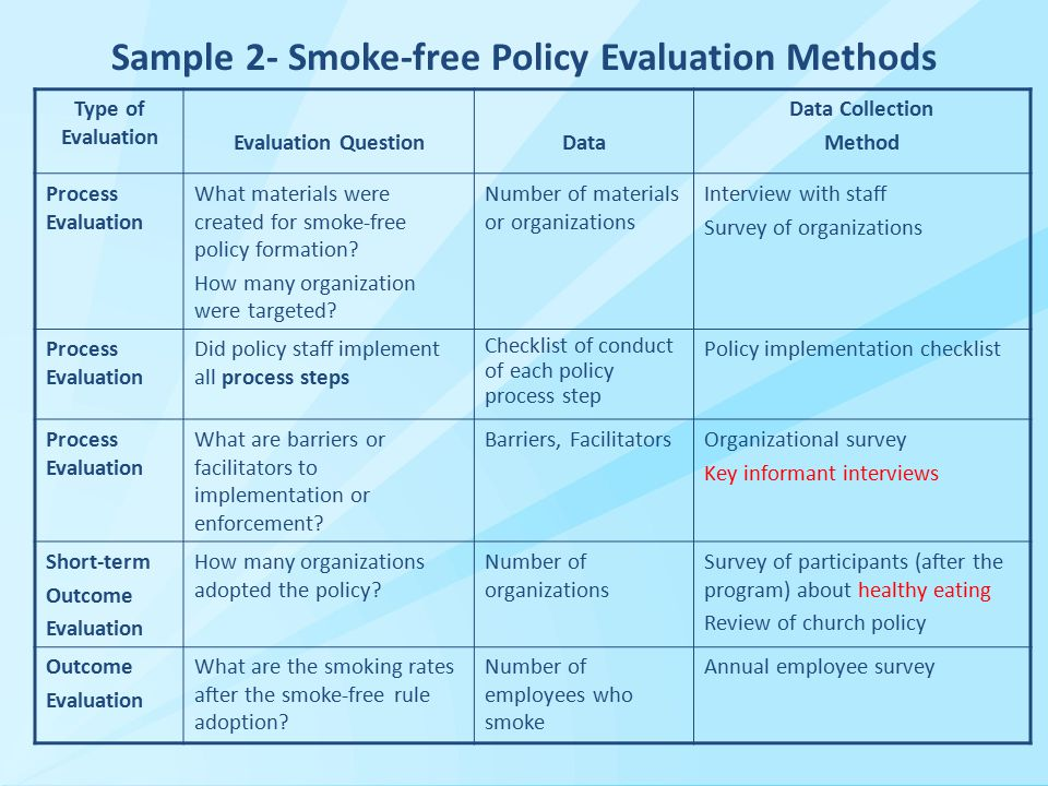 Sample 2- Smoke-free Policy Evaluation Methods Type of Evaluation Evaluation QuestionData Data Collection Method Process Evaluation What materials were created for smoke-free policy formation.