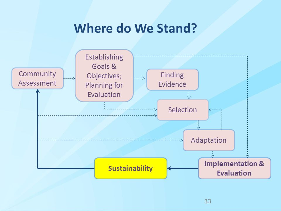 Community Assessment Implementation & Evaluation Establishing Goals & Objectives; Planning for Evaluation Finding Evidence Selection Adaptation 33 Where do We Stand.