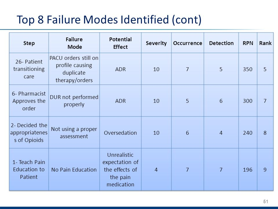 51 Top 8 Failure Modes Identified (cont)