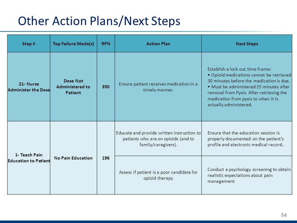 54 Other Action Plans/Next Steps Step #Top Failure Mode(s)RPNAction PlanNext Steps 21- Nurse Administer the Dose Dose Not Administered to Patient 350 Ensure patient receives medication in a timely manner.