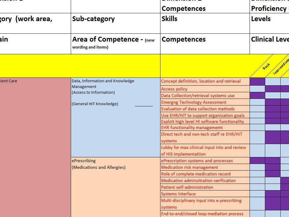 Elaboration per Competence