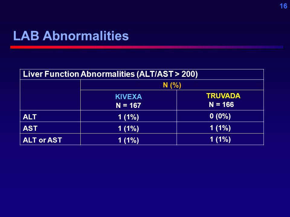 16 LAB Abnormalities Liver Function Abnormalities (ALT/AST > 200) N (%) KIVEXA N = 167 TRUVADA N = 166 ALT1 (1%) 0 (0%) AST1 (1%) ALT or AST1 (1%)
