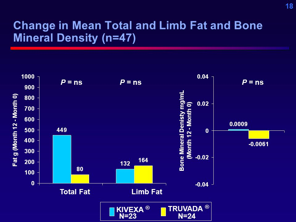 18 Change in Mean Total and Limb Fat and Bone Mineral Density (n=47) Total Fat Limb Fat P = ns KIVEXA ® TRUVADA ® N=23 N=24