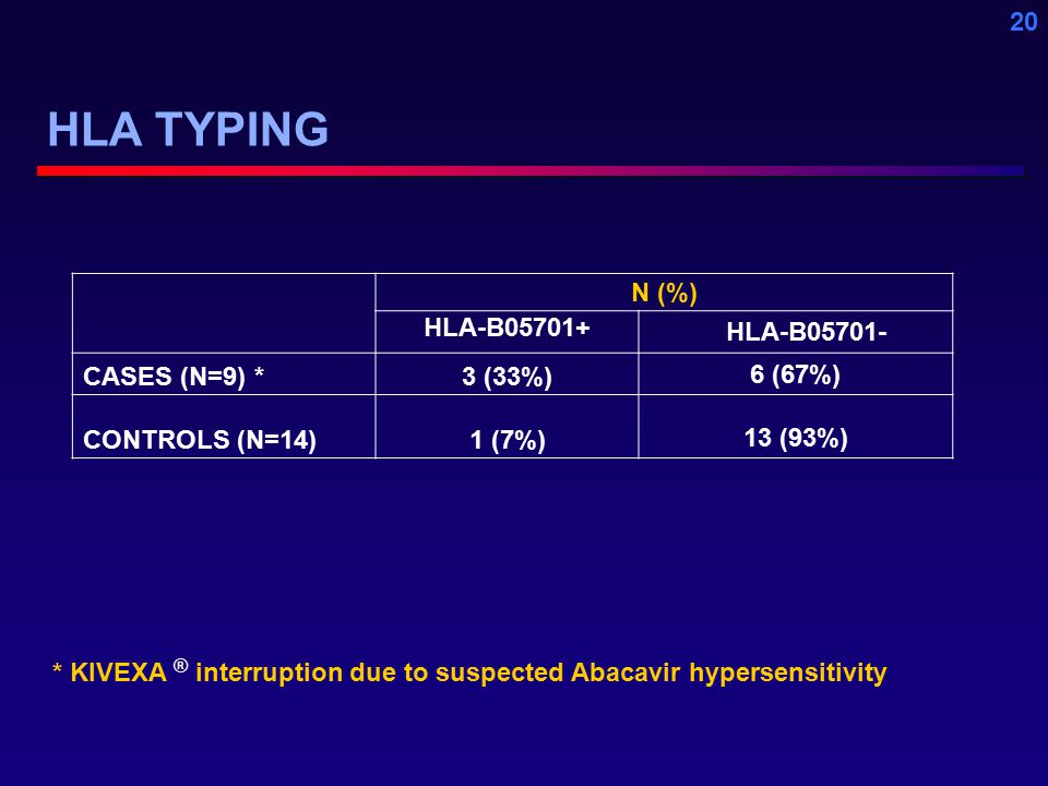 20 HLA TYPING N (%) HLA-B05701+ HLA-B05701- CASES (N=9) *3 (33%) 6 (67%) CONTROLS (N=14)1 (7%) 13 (93%) * KIVEXA ® interruption due to suspected Abacavir hypersensitivity