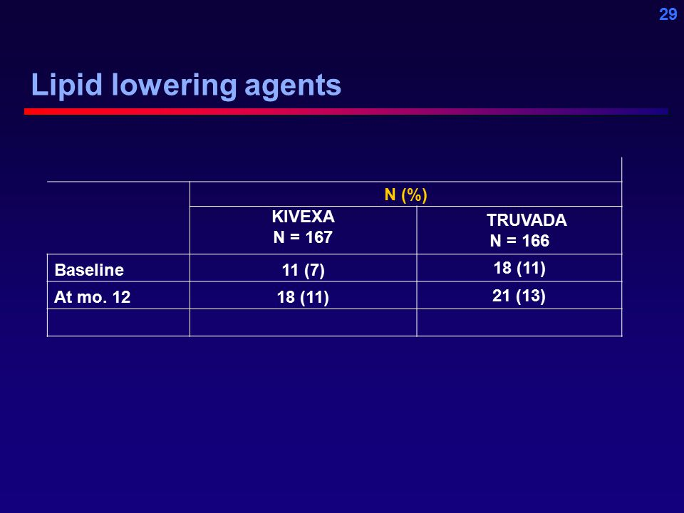 29 Lipid lowering agents N (%) KIVEXA N = 167 TRUVADA N = 166 Baseline11 (7) 18 (11) At mo.