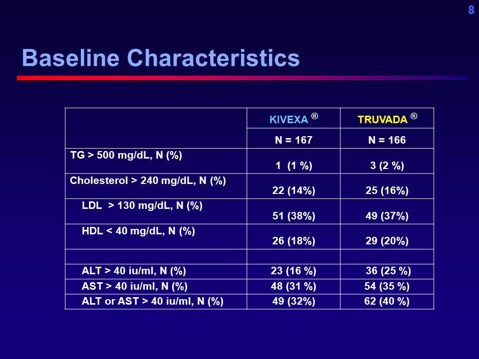 8 KIVEXA ® TRUVADA ® N = 167N = 166 TG > 500 mg/dL, N (%) 1 (1 %)3 (2 %) Cholesterol > 240 mg/dL, N (%) 22 (14%)25 (16%) LDL > 130 mg/dL, N (%) 51 (38%)49 (37%) HDL < 40 mg/dL, N (%) 26 (18%)29 (20%) ALT > 40 iu/ml, N (%)23 (16 %) 36 (25 %) AST > 40 iu/ml, N (%)48 (31 %)54 (35 %) ALT or AST > 40 iu/ml, N (%)49 (32%)62 (40 %) Baseline Characteristics