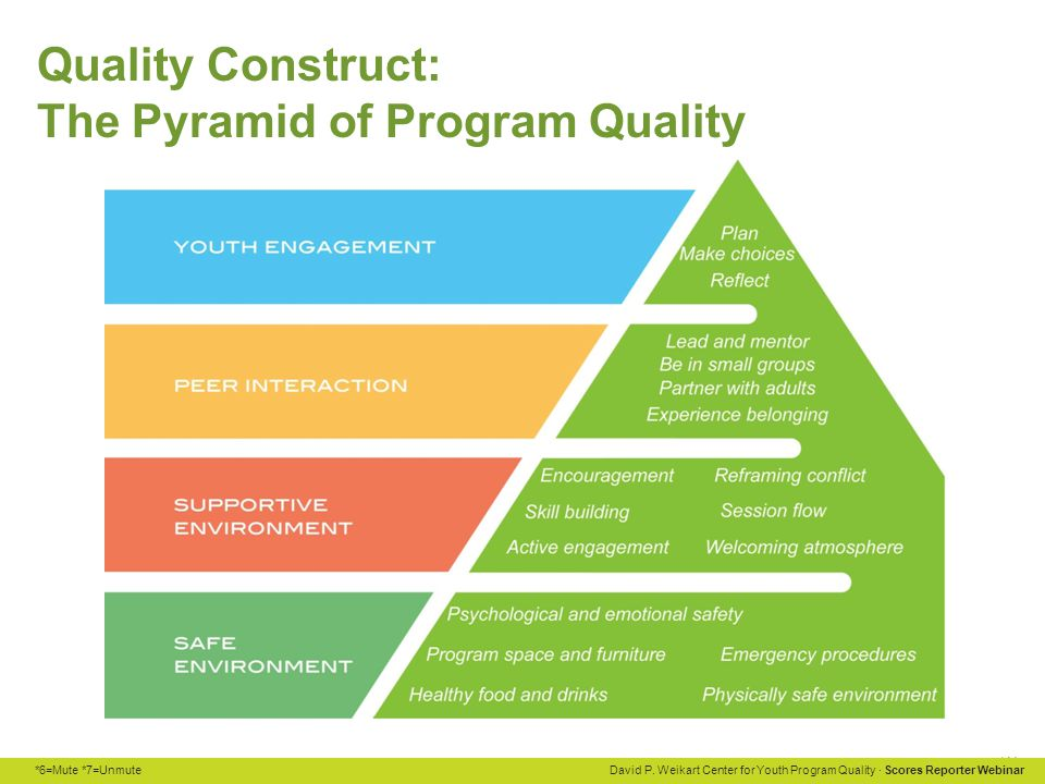 *6=Mute *7=Unmute David P. Weikart Center for Youth Program Quality · Scores Reporter Webinar Quality Construct: The Pyramid of Program Quality