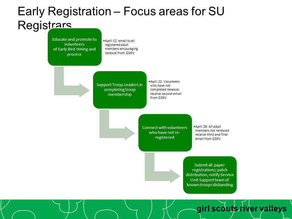 girl scouts river valleys Early Registration – Focus areas for SU Registrars Educate and promote to volunteers of Early Bird timing and process April