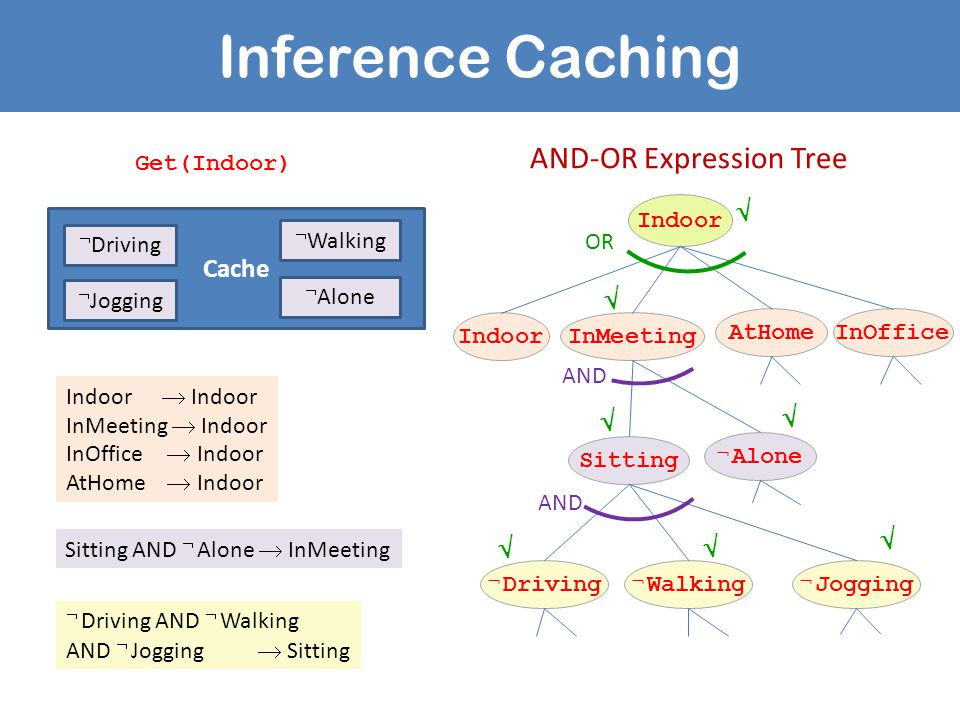 Inference Caching Cache  Alone  Walking  Jogging  Driving Get(Indoor) Indoor  Indoor InMeeting  Indoor InOffice  Indoor AtHome  Indoor Indoor InMeeting AtHomeInOffice OR Sitting  Alone  Driving  Walking  Jogging AND AND-OR Expression Tree Sitting AND  Alone  InMeeting  Driving AND  Walking AND  Jogging  Sitting       