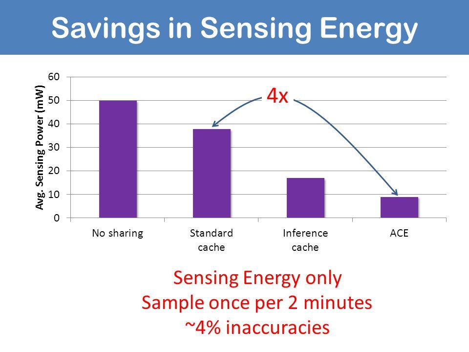 Savings in Sensing Energy Sensing Energy only Sample once per 2 minutes ~4% inaccuracies 4x