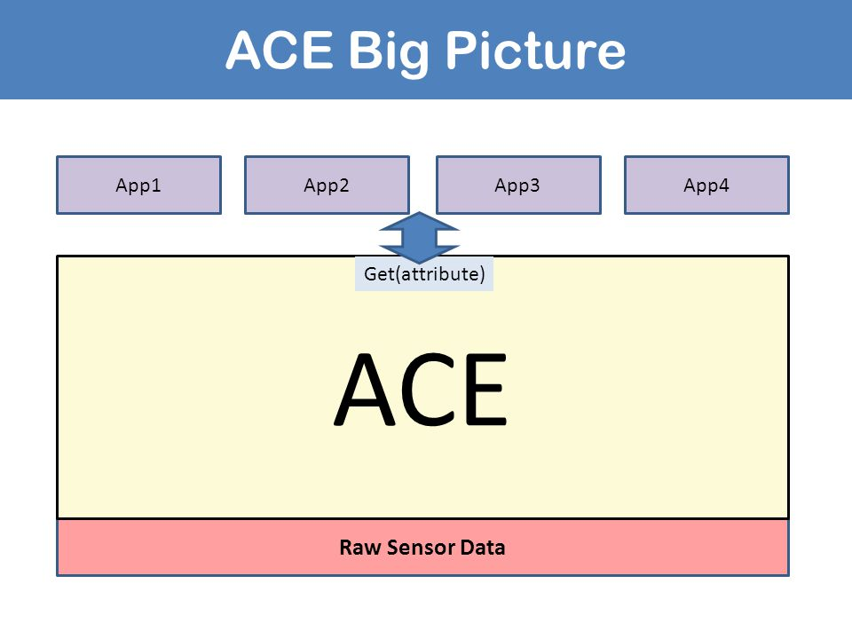 ACE Big Picture Raw Sensor Data ACE App1App2App4App3 Get(attribute)