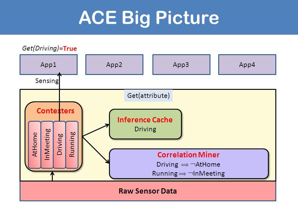 ACE Big Picture Raw Sensor Data App1App2App4 Running AtHomeInMeetingDrivingRunning Correlation Miner Driving   AtHome Running   InMeeting Correlat
