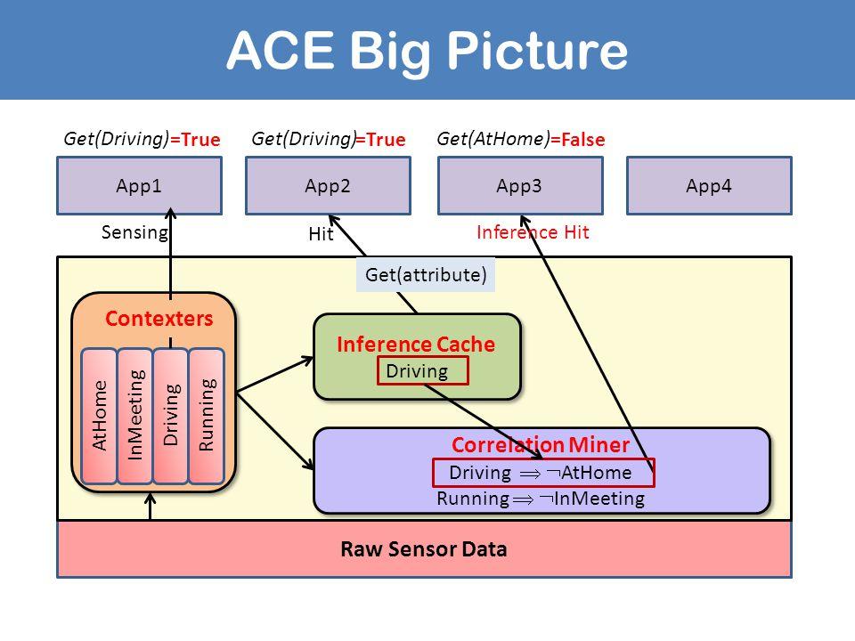 ACE Big Picture Raw Sensor Data App1App2App4 Inference Cache Driving Inference Cache Driving Running AtHomeInMeetingDrivingRunning Correlation Miner D