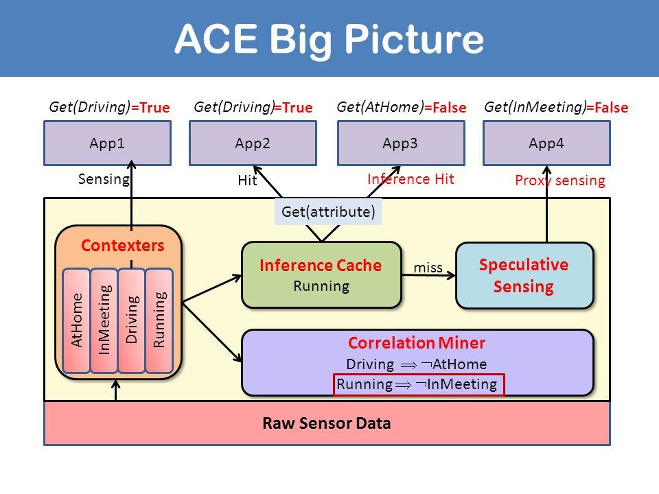 ACE Big Picture Raw Sensor Data App1App2App4 Inference Cache Running Inference Cache Running AtHomeInMeetingDrivingRunning Speculative Sensing Correla