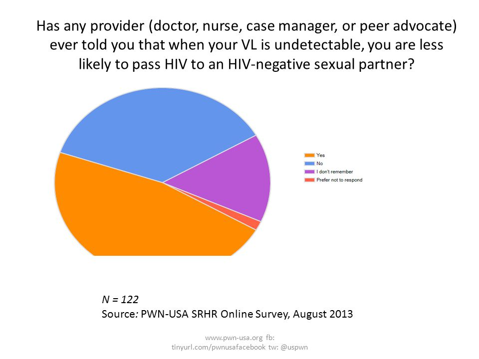 Has any provider (doctor, nurse, case manager, or peer advocate) ever told you that when your VL is undetectable, you are less likely to pass HIV to an HIV-negative sexual partner.