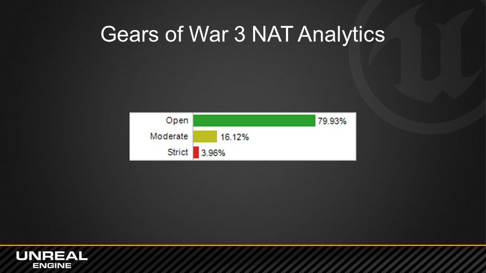 Gears of War 3 NAT Analytics