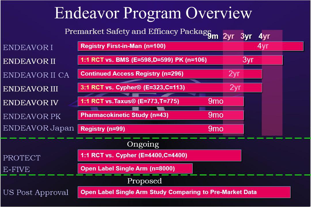 29 Endeavor Program Overview 9m 2yr 3yr 4yr 9m 2yr 3yr 4yr ENDEAVOR I ENDEAVOR II ENDEAVOR II CA ENDEAVOR III ENDEAVOR IV ENDEAVOR PK Registry First-in-Man (n=100) 4yr 1:1 RCT vs.