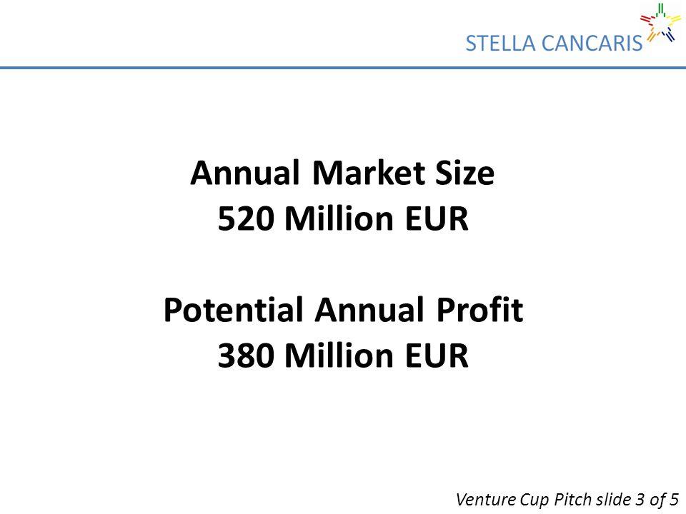 Annual Market Size 520 Million EUR Potential Annual Profit 380 Million EUR Venture Cup Pitch slide 3 of 5