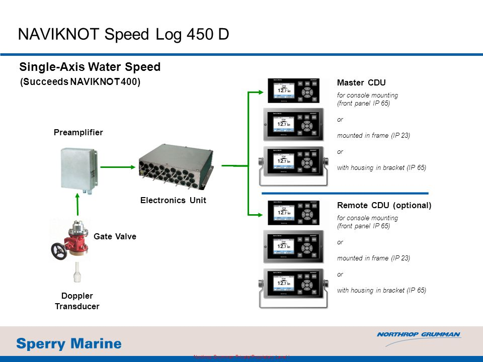 NAVIKNOT Speed Log 450 D Electronics Unit Preamplifier Single-Axis Water Speed Master CDU (Succeeds NAVIKNOT 400) Remote CDU (optional) Doppler Transd