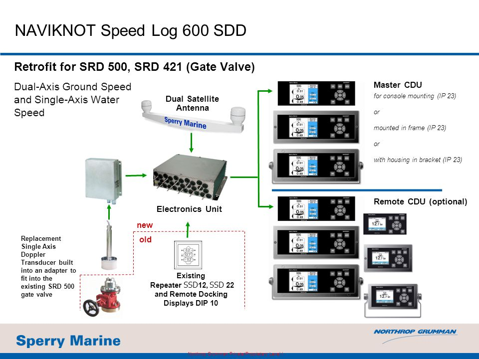 NAVIKNOT Speed Log 600 SDD Retrofit for SRD 500, SRD 421 (Gate Valve) Dual-Axis Ground Speed and Single-Axis Water Speed Master CDU for console mounti