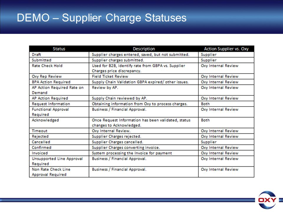 DEMO – Supplier Charge Statuses