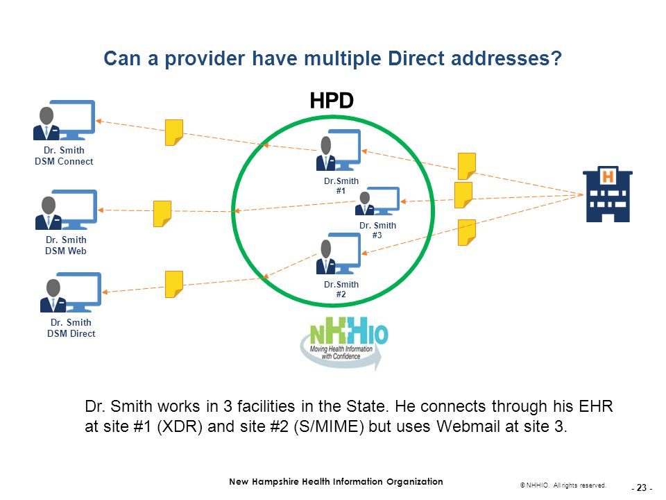 - 23 - New Hampshire Health Information Organization © NHHIO. All rights reserved. Can a provider have multiple Direct addresses? Dr. Smith #3 Dr.Smit