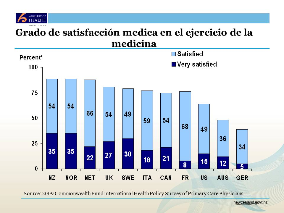 Percent* Source: 2009 Commonwealth Fund International Health Policy Survey of Primary Care Physicians.