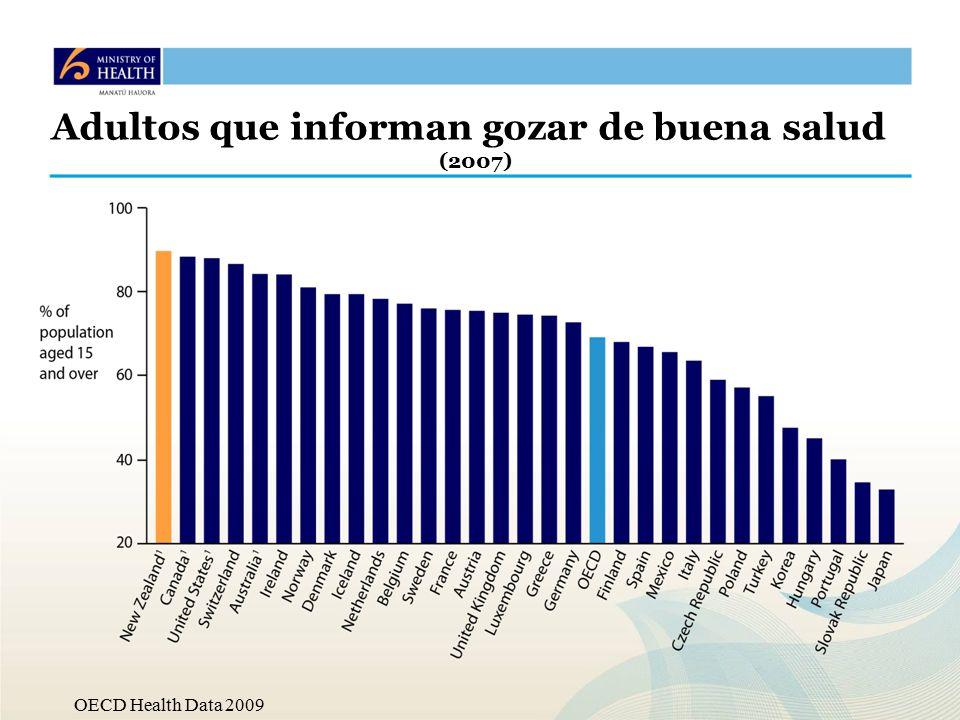 OECD Health Data 2009 Adultos que informan gozar de buena salud (2007)