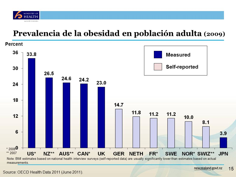 15 Prevalencia de la obesidad en población adulta (2009) Note: BMI estimates based on national health interview surveys (self-reported data) are usually significantly lower than estimates based on actual measurements.