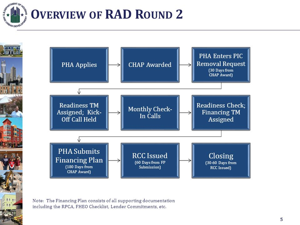 O VERVIEW OF RAD R OUND 2 PHA AppliesCHAP Awarded PHA Enters PIC Removal Request (30 Days from CHAP Award) Readiness TM Assigned; Kick- Off Call Held Monthly Check- In Calls Readiness Check; Financing TM Assigned PHA Submits Financing Plan (180 Days from CHAP Award) RCC Issued (60 Days from FP Submission) Closing (30-60 Days from RCC Issued) 5 Note: The Financing Plan consists of all supporting documentation including the RPCA, FHEO Checklist, Lender Commitments, etc.