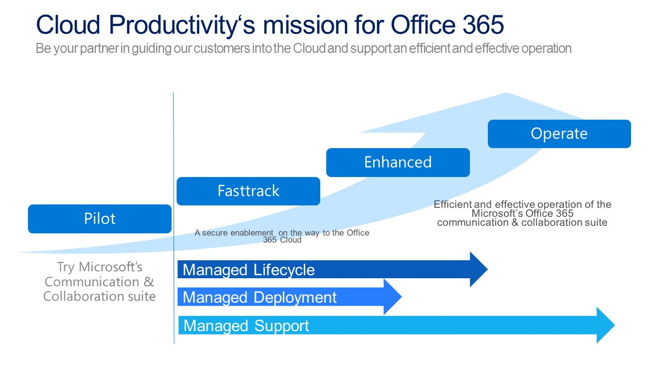 Cloud Productivity's mission for Office 365 Be your partner in guiding our customers into the Cloud and support an efficient and effective operation Managed Lifecycle Managed Deployment Managed Support