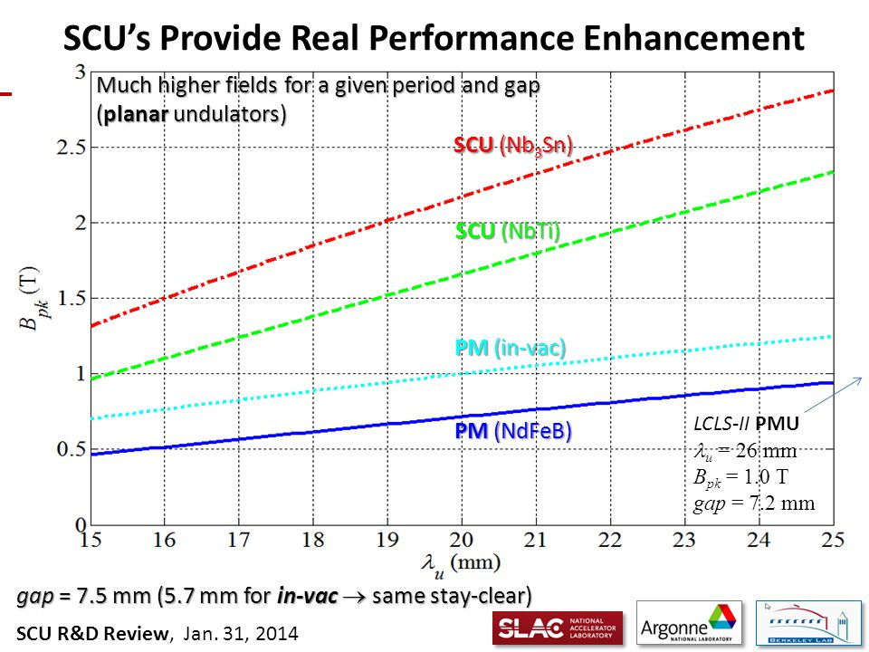 SCU R&D Review, Jan.31, 2014 Und.