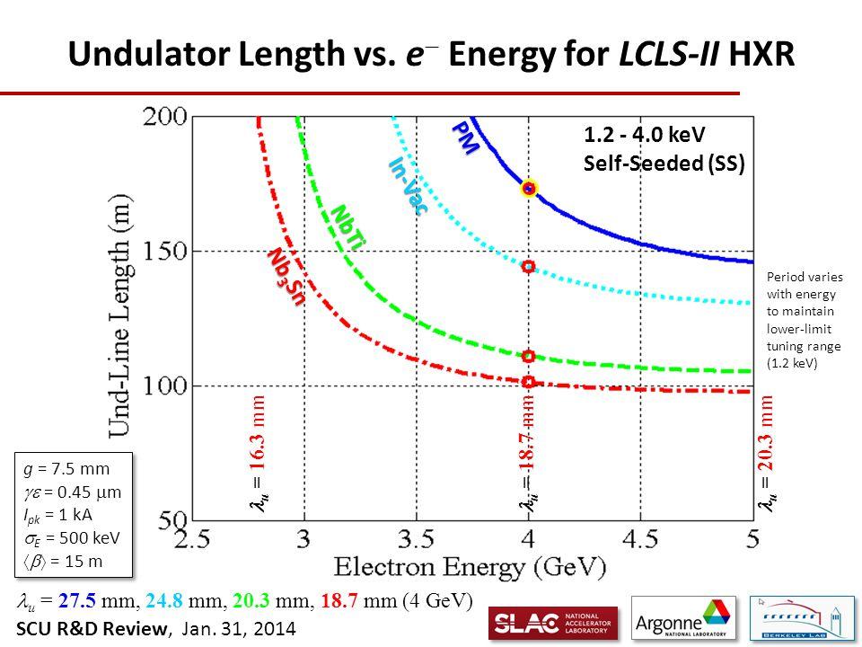 SCU R&D Review, Jan. 31, 2014 Undulator Length vs.