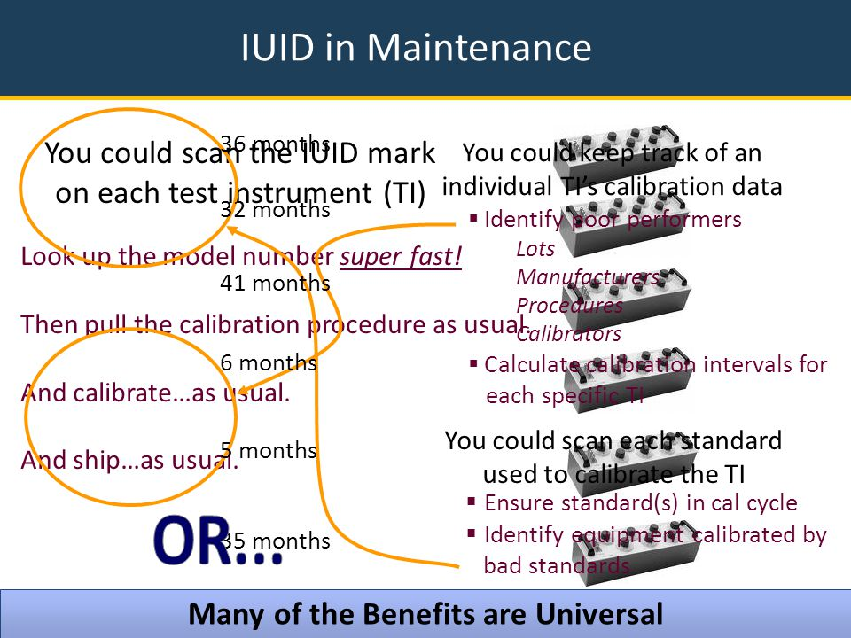 IUID in Maintenance 21 You could scan the IUID mark on each test instrument (TI) Look up the model number super fast.