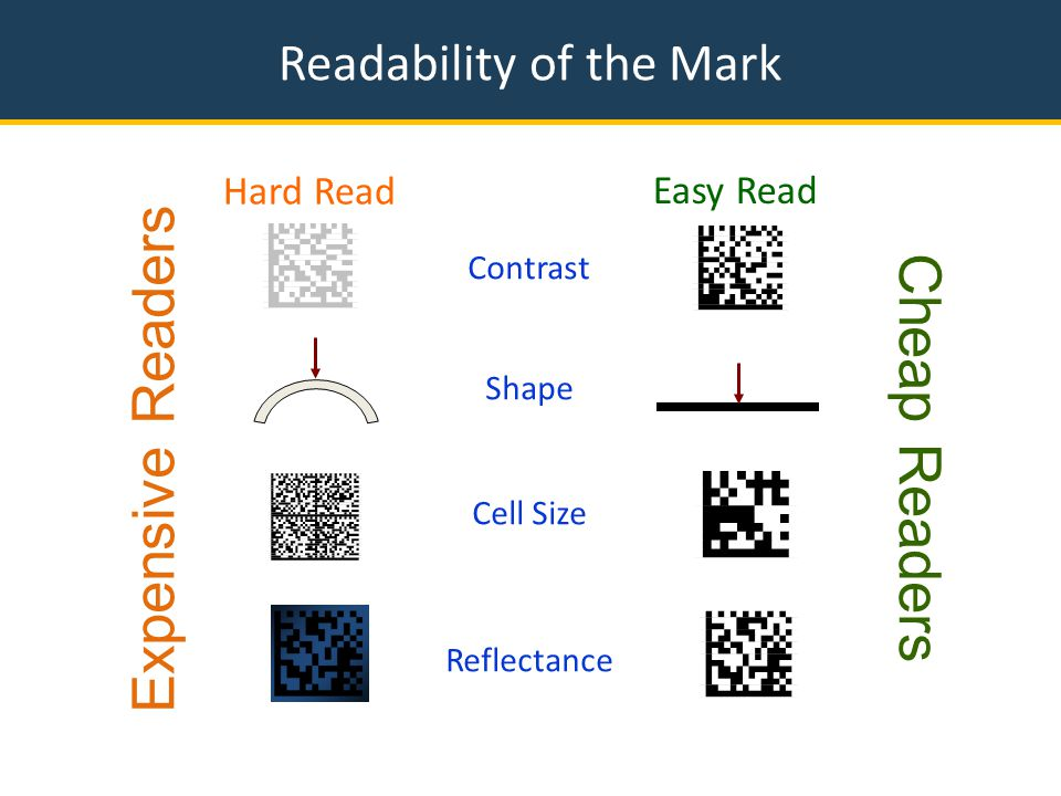 Readability of the Mark Contrast Shape Cell Size Reflectance Easy Read Hard Read Expensive Readers Cheap Readers