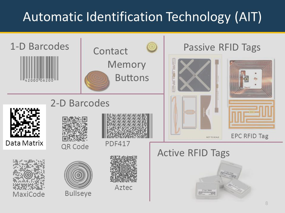 QR Code Contact Memory Buttons 8 Automatic Identification Technology (AIT) 1-D Barcodes MaxiCode PDF417 Bullseye Aztec EPC RFID Tag 2-D Barcodes Passive RFID Tags Active RFID Tags Data Matrix