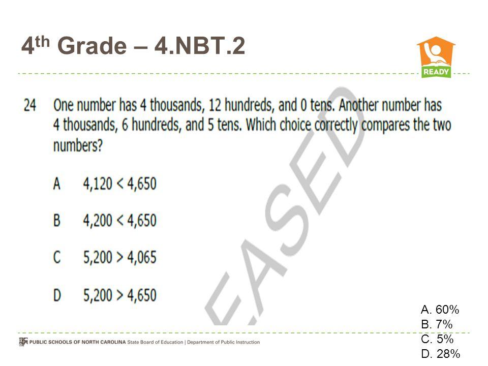 4 th Grade – 4.NBT.2 O O\ A. 60% B. 7% C. 5% D. 28%