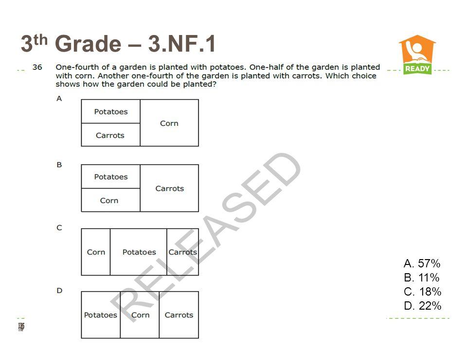 3 th Grade – 3.NF.1 O O\ A. 57% B. 11% C. 18% D. 22%
