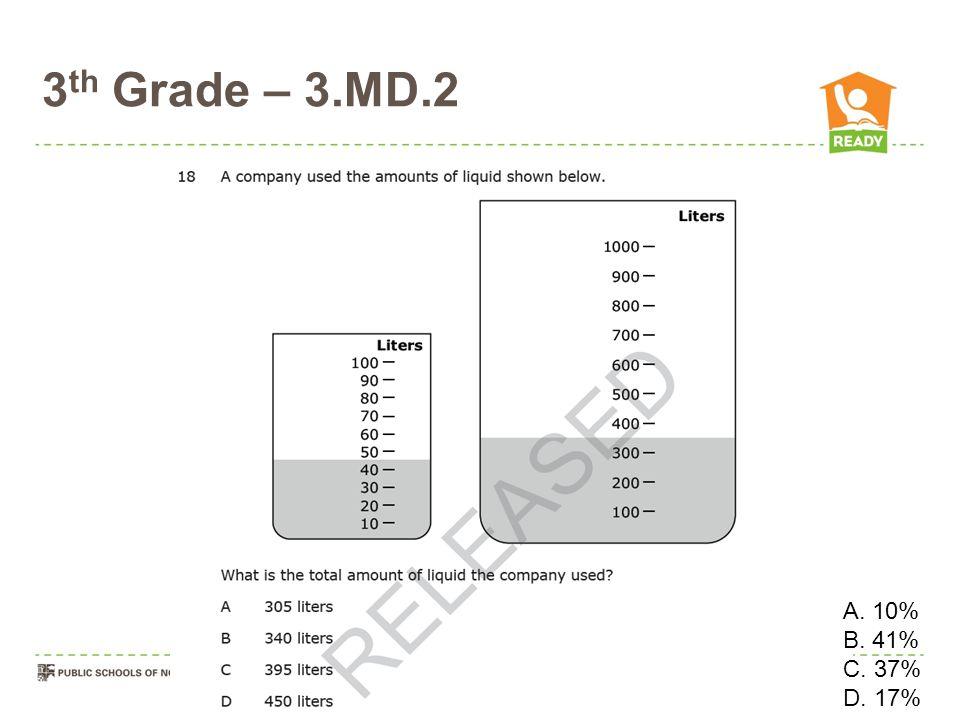 3 th Grade – 3.MD.2 O O\ A. 10% B. 41% C. 37% D. 17%