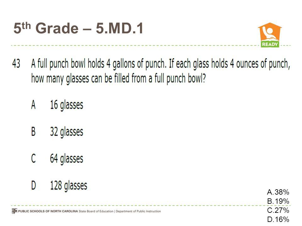 5 th Grade – 5.MD.1 A.38% B.19% C.27% D.16%