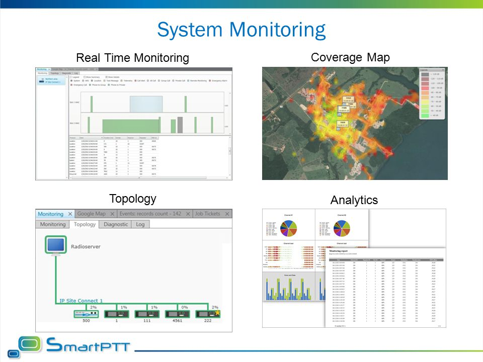 System Monitoring Real Time Monitoring Coverage Map Topology Analytics