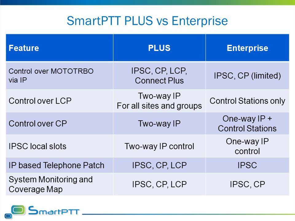 SmartPTT PLUS vs Enterprise FeaturePLUSEnterprise Control over MOTOTRBO via IP IPSC, CP, LCP, Connect Plus IPSC, CP (limited) Control over LCP Two-way