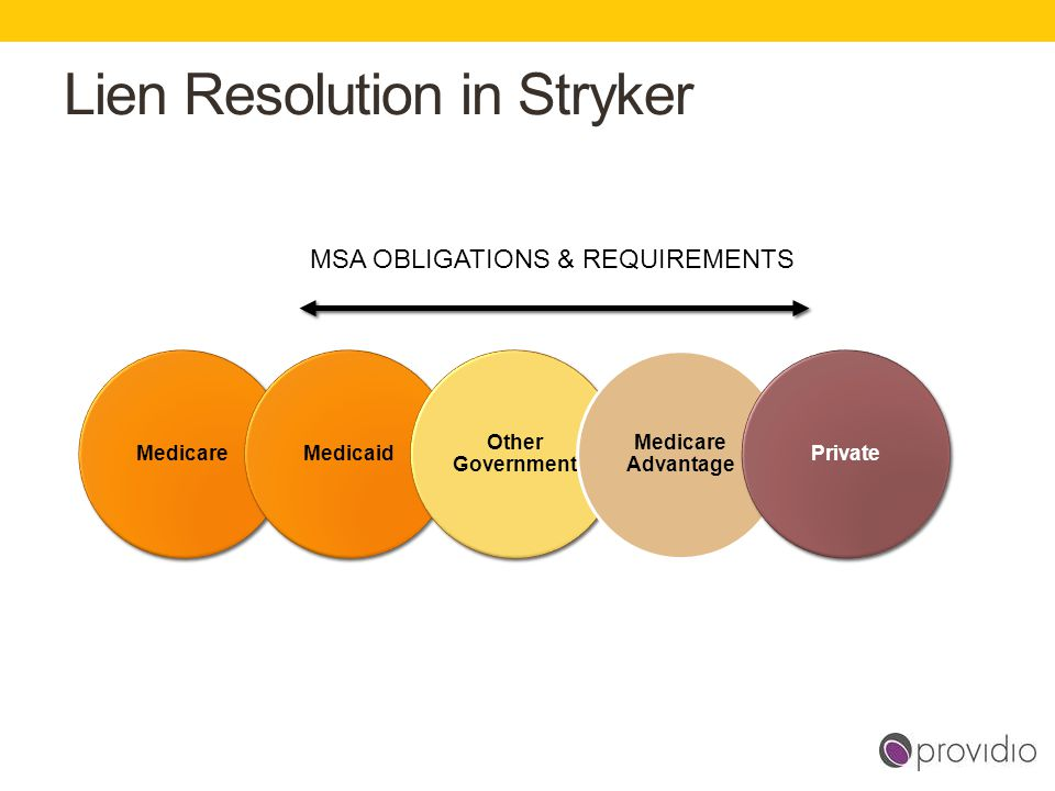 Lien Resolution in Stryker MedicareMedicaid Other Government Medicare Advantage Private MSA OBLIGATIONS & REQUIREMENTS