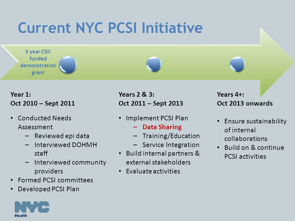Current NYC PCSI Initiative 3 year CDC funded demonstration grant Year 1: Oct 2010 – Sept 2011 Conducted Needs Assessment –Reviewed epi data –Interviewed DOHMH staff –Interviewed community providers Formed PCSI committees Developed PCSI Plan Years 2 & 3: Oct 2011 – Sept 2013 Implement PCSI Plan –Data Sharing –Training/Education –Service Integration Build internal partners & external stakeholders Evaluate activities Years 4+: Oct 2013 onwards Ensure sustainability of internal collaborations Build on & continue PCSI activities