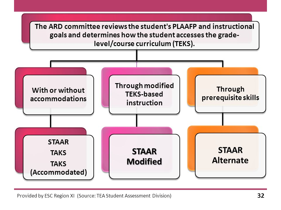 Provided by ESC Region XI (Source: TEA Student Assessment Division) 32 The ARD committee reviews the student s PLAAFP and instructional goals and determines how the student accesses the grade- level/course curriculum (TEKS).