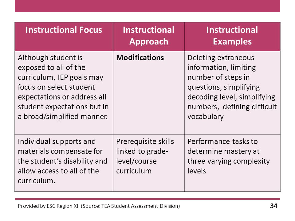 Instructional FocusInstructional Approach Instructional Examples Although student is exposed to all of the curriculum, IEP goals may focus on select student expectations or address all student expectations but in a broad/simplified manner.