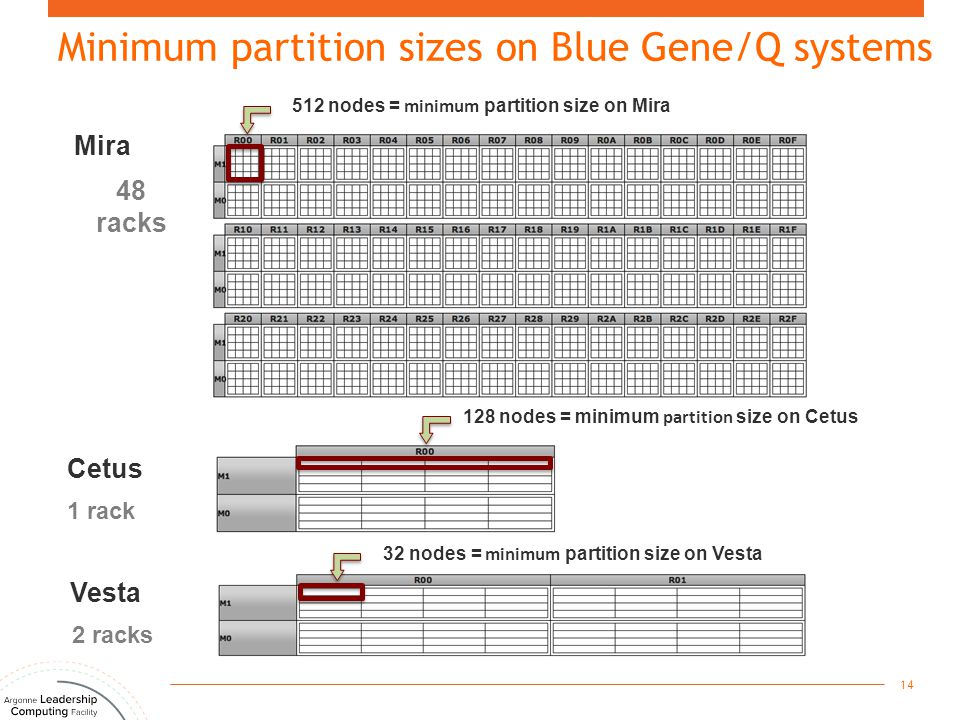 Mira 512 nodes = minimum partition size on Mira 128 nodes = minimum partition size on Cetus 48 racks 32 nodes = minimum partition size on Vesta Cetus 1 rack Vesta 2 racks Minimum partition sizes on Blue Gene/Q systems 14