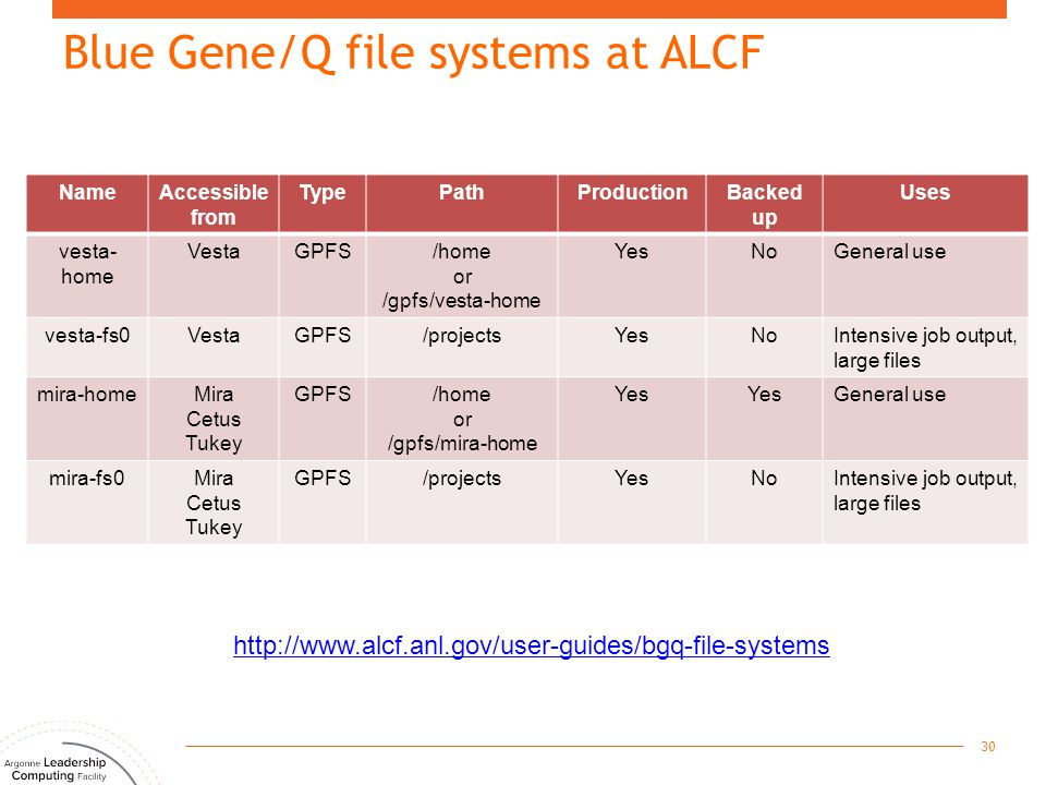 Blue Gene/Q file systems at ALCF 30 NameAccessible from TypePathProductionBacked up Uses vesta- home VestaGPFS/home or /gpfs/vesta-home YesNoGeneral u