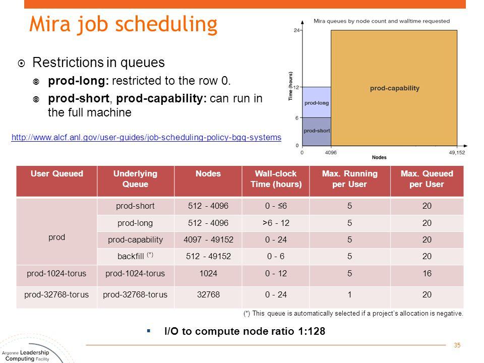 Mira job scheduling 35 User QueuedUnderlying Queue NodesWall-clock Time (hours) Max.