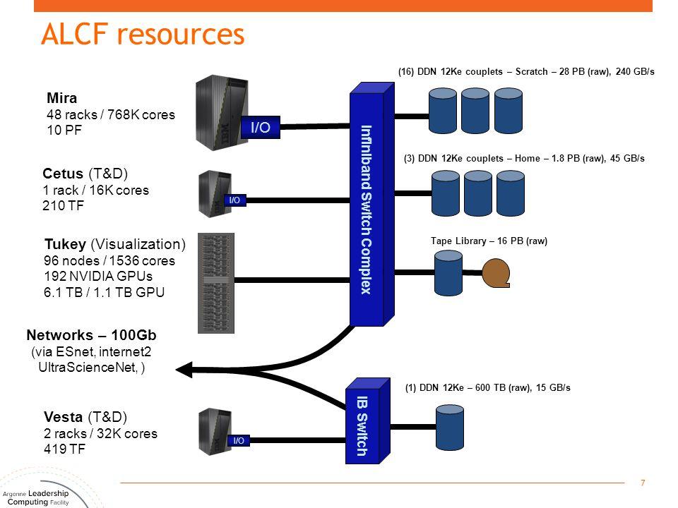 ALCF resources 7 Vesta (T&D) 2 racks / 32K cores 419 TF Mira 48 racks / 768K cores 10 PF Networks – 100Gb (via ESnet, internet2 UltraScienceNet, ) IB Switch Infiniband Switch Complex (3) DDN 12Ke couplets – Home – 1.8 PB (raw), 45 GB/s (16) DDN 12Ke couplets – Scratch – 28 PB (raw), 240 GB/s (1) DDN 12Ke – 600 TB (raw), 15 GB/s Tukey (Visualization) 96 nodes / 1536 cores 192 NVIDIA GPUs 6.1 TB / 1.1 TB GPU Cetus (T&D) 1 rack / 16K cores 210 TF Tape Library – 16 PB (raw) I/O
